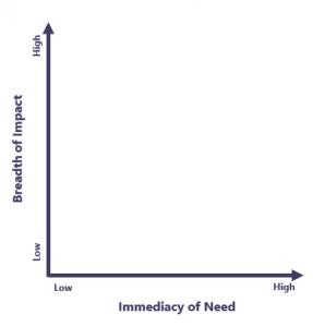 impact-immediacy-matrix