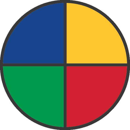 Image of a quadramodal thinking preference